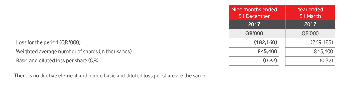 Basic And Diluted Loss Per Share Table